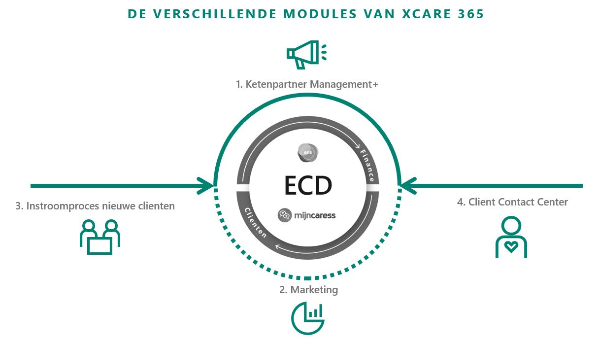 XCare 365 modules